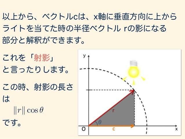 a · b = kakkbk cos ✓ 以上の議論をふまえて、内積を理解する ベクトル の長さc ベクトル の長さa a b θ c = kbk cos ✓