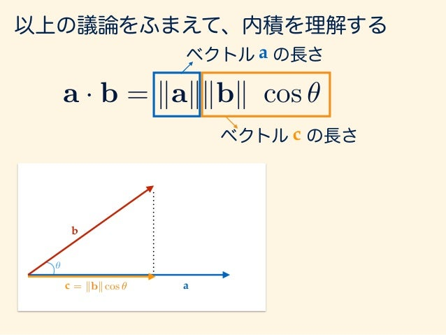 a b θ c = kbk cos ✓ 以上の議論をふまえて、内積を理解する a · b = kakkbk cos ✓ ベクトル の長さc ベクトル の長さ つまり、同じ方向を向く 成分にあわせてあげて、 その方向の長さを 掛け算したもの! a