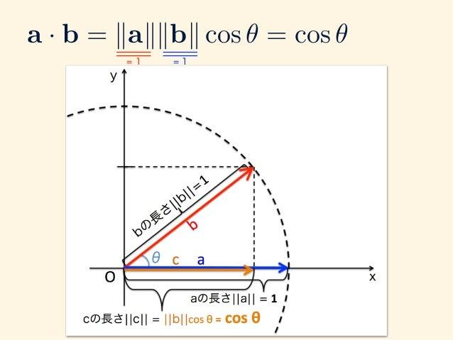 a · b = kakkbk cos ✓ = cos ✓ = 1 = 1 内積はcosθ となる。