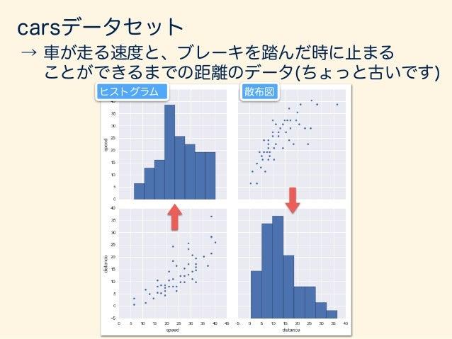 分散、標準偏差とは? 散らばり:小 分散:小 散らばり:大 分散:大 分散とは、データの 散らばりの指標。 上のグラフは散らば りが少なく、 下のグラフは散らば りが大きい。 xは大体20∼40の範囲 xは大体5∼55の範囲 これを、数...