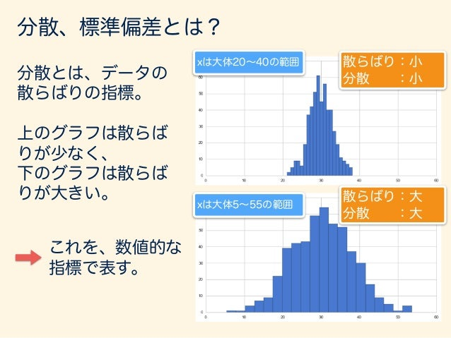 carsデータセット (speedデータ) = ¯x = 1 n nX i=1 xi平均 = s2 = 1 n nX i=1 (xi ¯x)2 分散 標準偏差 = s = v u u t 1 n nX i=1 (xi ¯x)2 偏差