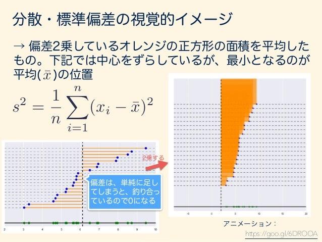 分散・標準偏差の視覚的イメージ 分散のままだと、単位が面積になので元のデータの単位 と合わない。なので、ルートをとって元の単位に戻した ものが標準偏差。 = s = v u u t 1 n nX i=1 (xi ¯x)2