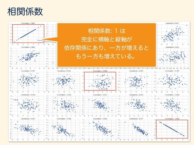 相関係数: -1 は やはり、完全に横軸と縦軸が 依存関係にあり、一方が増えると もう一方が減っている。 相関係数