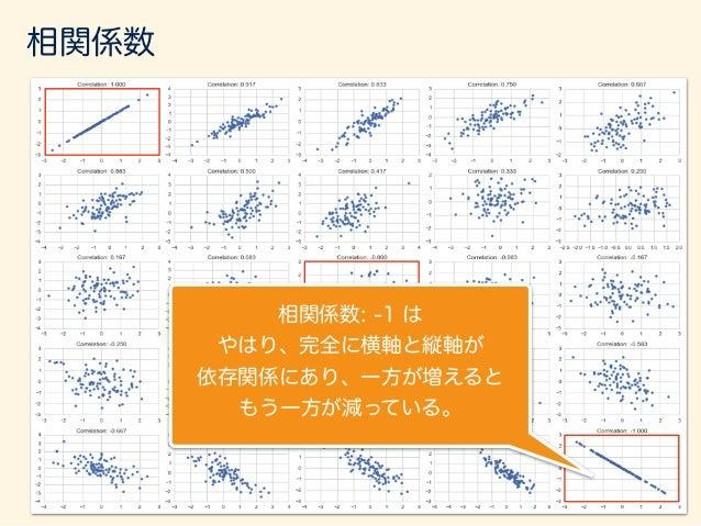相関係数: 0 は 横軸と縦軸が全くなく 一方が増えてももう一方は それとは関係なく値が決まる。 相関係数