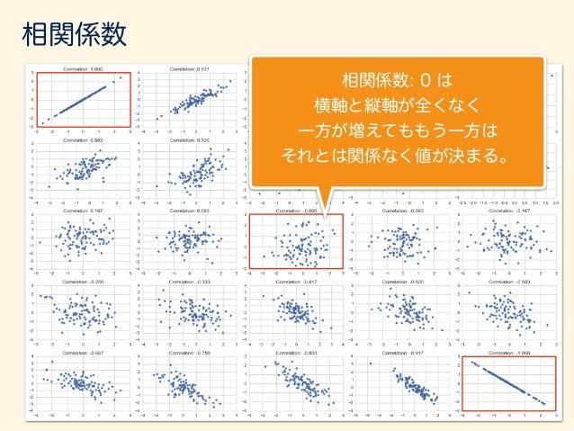 相関係数 r = P (xi ¯x)(yi ¯y) pP (xi ¯x)2 pP (yi ¯y)2 相関係数 = 式をよく見てみると、 = x0 · y0 kx0 kky0 k あれ、これって?
