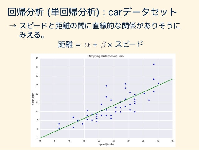 → スピードと距離の間に直線的な関係がありそうに  みえる。 回帰分析 一番良い線を選ぶ基準として 点と線の間の長さを全部足し 合わせたものを最小すること を考える。 残差 yi = ↵ + xi + ei これをiについて 和をとる