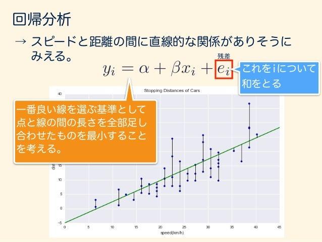 回帰分析 yi = ↵ + xi + ei ei = yi (↵ + xi)→ min S(↵, ) = min nX i=1 e2 i = min nX i=1 {yi (↵ + xi)}2 よって、下記の最小化問題となる。(最小二乗法) ↵...