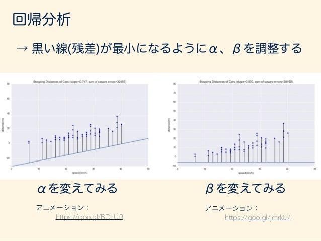 回帰分析 @S(↵, ) @↵ = 0 @S(↵, ) @ = 0 を解くことで、Sが最小となる αとβを求められる。