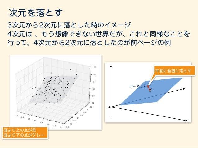 sepal_length sepal_width petal_length petal_width z1 z2 4つの特徴から、 なるべく情報を 損なわないように 2つに減らした。 z2 z1 「主成分分析」という explained: 0.9...