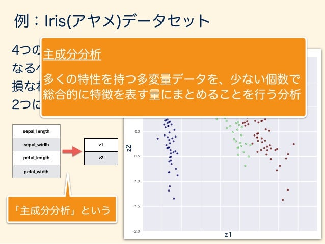 主成分分析の仕組み (もう少し単純なデータで) ID Math Japanese 1 20 9 2 4 2 3 12 15 4 5 10 5 10 6 6 8 11 7 1 4 8 15 9 9 5 6 数学・国語の2教科の成績データから総合的...