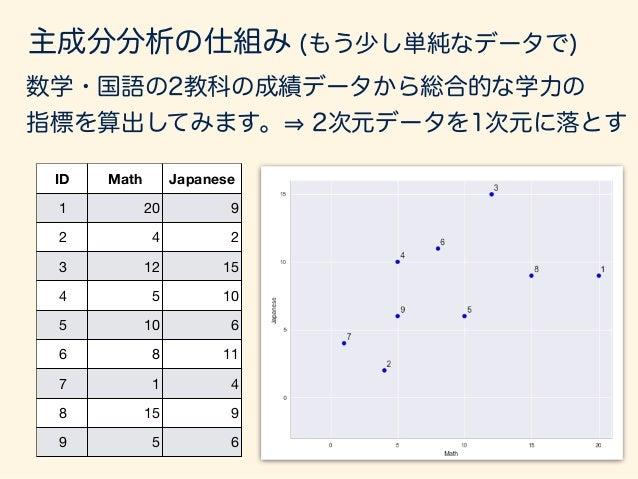 主成分分析の仕組み (2次元の例) 赤い線(長さ1のベクトル)を延長したものに垂直に 線を落としたところを、そのデータの特性値とする。