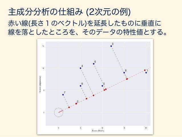 主成分分析の仕組み (2次元の例) https://goo.gl/lAqbz5 アニメーション: 線上に落ちた点(赤い点)の分散が一番大きくなるような 角度を選ぶ。← その角度のとき、一番データを説明できている と言える。