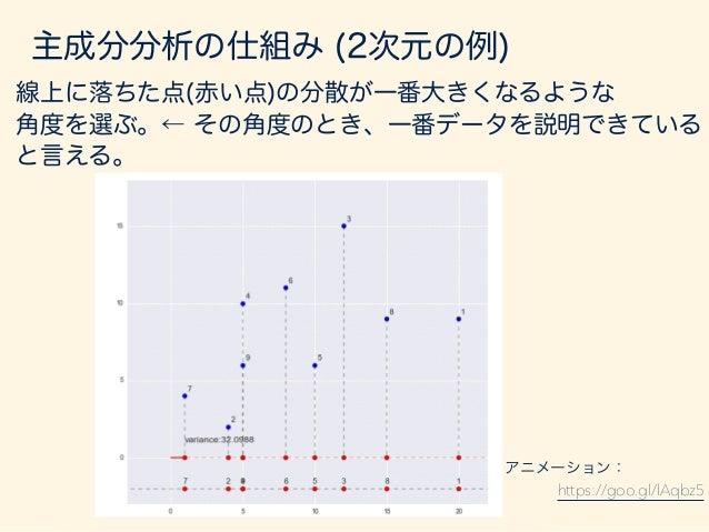 xi = (xi1, xi2) 1 1 長さ: kxikcos✓θ z(1) a 内積! 主成分としての1つ目の軸を とすると、 に対する 主成分は と表せる。 ( ) z(1) xi z(1)i = (a · xi)a 主成分分析の仕組み (...