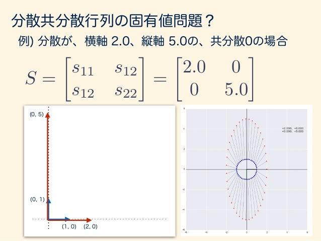 分散共分散行列の固有値問題? 例) 分散が、横軸 2.0、縦軸 5.0の、共分散1.0の場合 (1, 0) (0, 1) (2, 1) (1, 5) S =  s11 s12 s12 s22 =  2.0 1.0 1.0 5.0