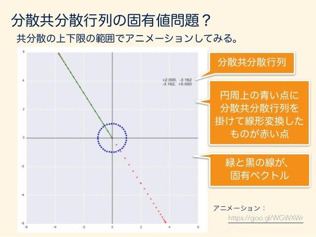 分散共分散行列の固有値問題? 共分散の上下限の範囲でアニメーションしてみる。 分散共分散行列 https://goo.gl/rIzRCA アニメーション: 円周上の青い点に 分散共分散行列を 掛けて線形変換した ものが赤い点 緑と黒の線が、 固...