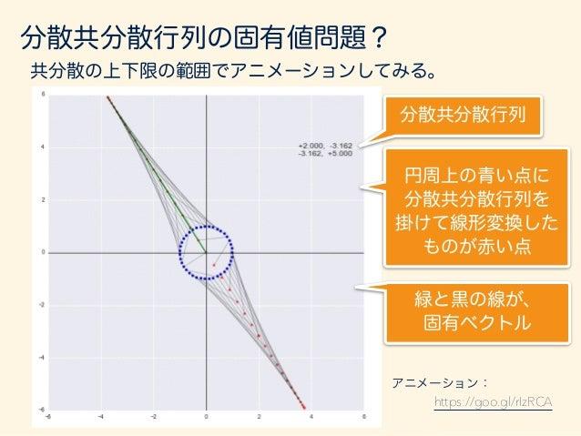 分散共分散行列の固有値問題? 分散共分散行列をベクトルにかけると、ベクトルが回転と 引き延ばしされる。 固有ベクトルは、下記の楕円の場合、長い方のベクトルは長軸方向 短い方のベクトルは短軸方向を指すようになっている。 共分散=0 共分散=0.6...