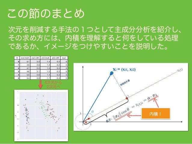 参考 ・【統計学】初めての「標準偏差」(統計学に挫折しないために) (Qiita) http://qiita.com/kenmatsu4/items/e6c6acb289c02609e619 ・【数学】固有値・固有ベクトルとは何かを可視化してみ...