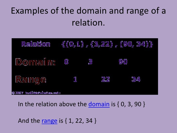 Math Functions Relations Domain Range