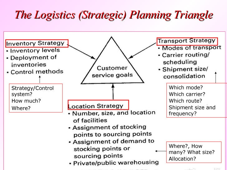 logistics business plan ppt
