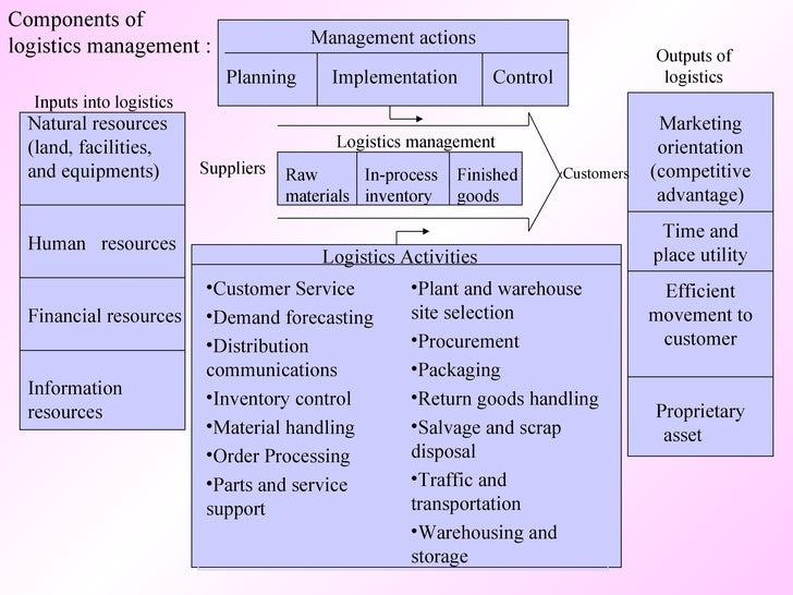Logistics planning for Transport management plan template