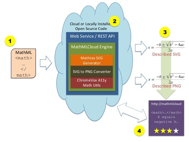 Cloud  or  Locally  Installed  2 Open  Source  Code    3  Web  Service  /  REST  API    1 MathML ...