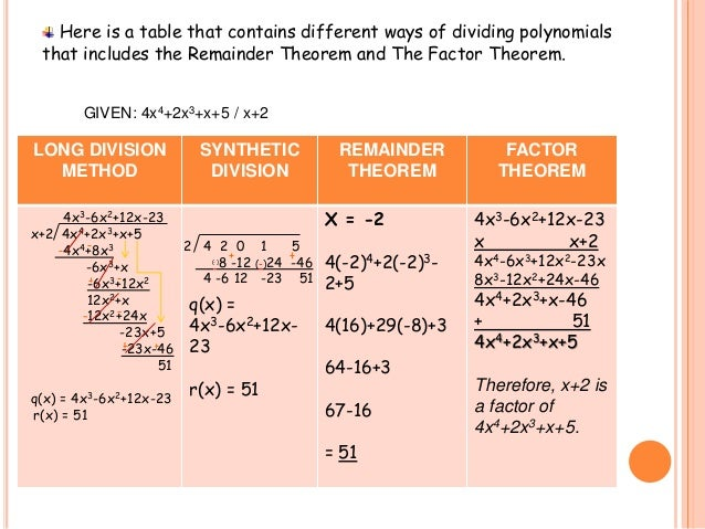 Long division synthetic division remainder theorem and factor theor 14 ccuart Images