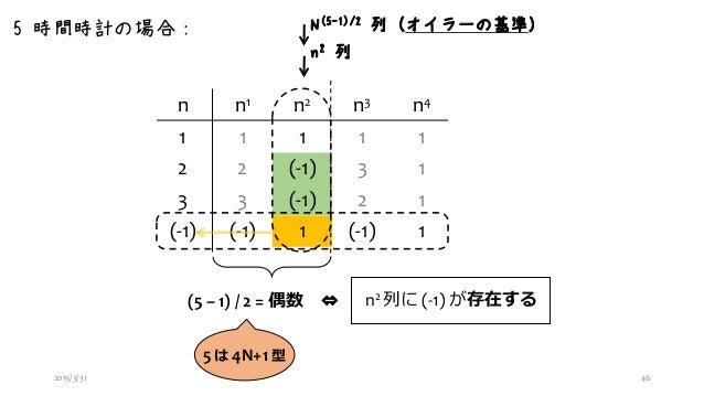 「時計の世界の整数論」第2回プログラマのための数学勉強会 #maths4pg