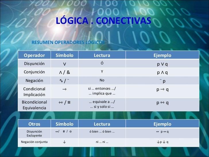 LÓGICA . CONECTIVAS RESUMEN OPERADORES LÓGICOS Operador Símbolo Lectura Ejemplo Disyunción ∨ Ó p ∨ q Conjunción ∧  / & Y p...