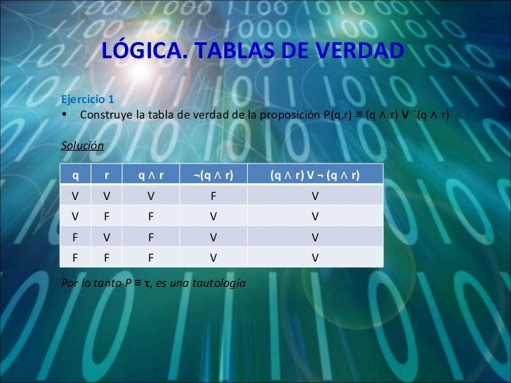 LÓGICA. TABLAS DE VERDAD <ul><li>Ejercicio 1 </li></ul><ul><li>Construye la tabla de verdad de la proposición P(q,r) ≡ (q ...