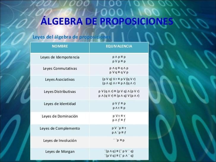 ÁLGEBRA DE PROPOSICIONES Leyes del álgebra de proposiciones NOMBRE EQUIVALENCIA Leyes de Idempotencia p   ∧   p ≡ p p   V ...