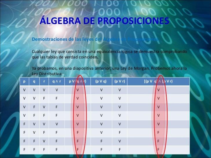 ÁLGEBRA DE PROPOSICIONES Demostraciones de las leyes del Álgebra de Proposiciones Cualquier ley que consista en una equiva...