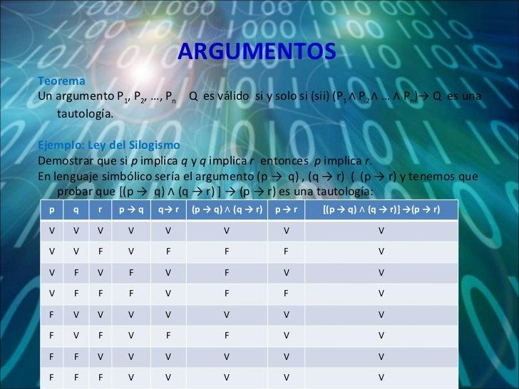 ARGUMENTOS Teorema Un argumento P 1 , P 2 , …, P n  ˫ Q   es válido  si y solo si (sii) (P 1  ∧ P 2  ∧ … ∧ P n ) ->  Q   e...