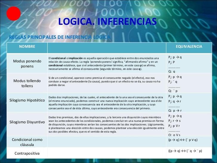 LOGICA. INFERENCIAS REGLAS PRINCIPALES DE INFERENCIA LOGICA NOMBRE EQUIVALENCIA Modus ponendo ponens El  condicional  o  i...