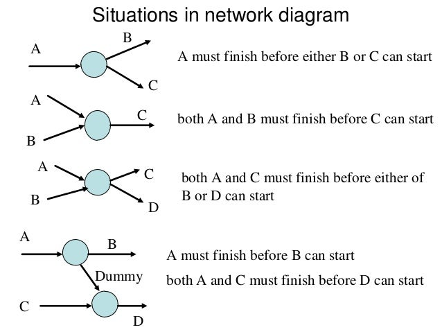 Maths behind every it operation development and management 4 situations in network diagram ccuart Choice Image