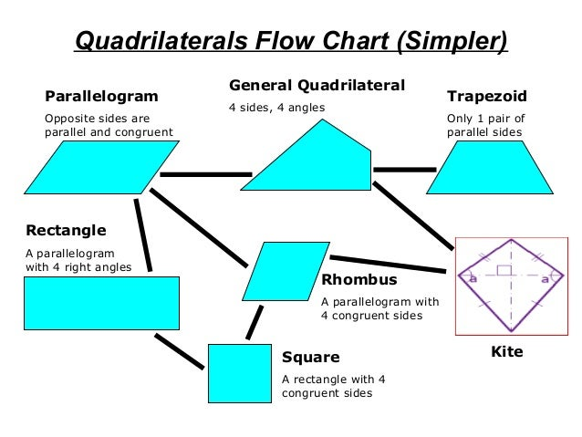 Maths porject work quadrilaterals nihal gour quadrilaterals flow chart ccuart Image collections