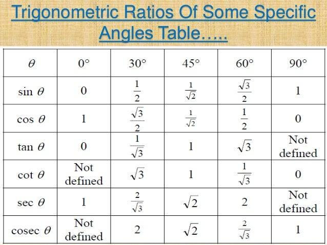 Introduction to trigonometry for Trigonometry table 0 360