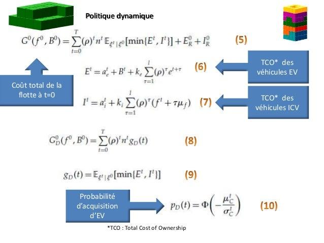 Politique dynamique Coût total de la flotte à t=0 TCO* des véhicules EV *TCO : Total Cost of Ownership TCO* des véhicules ...