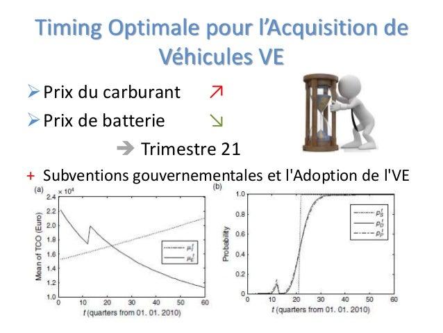 Timing Optimale pour l'Acquisition de Véhicules VE Prix du carburant ↗ Prix de batterie ↘  Trimestre 21 + Subventions g...