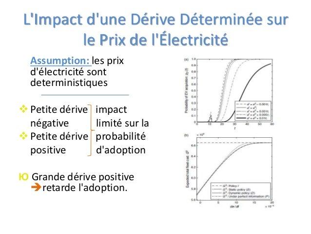 L'Impact d'une Dérive Déterminée sur le Prix de l'Électricité Assumption: les prix d'électricité sont deterministiques Pe...