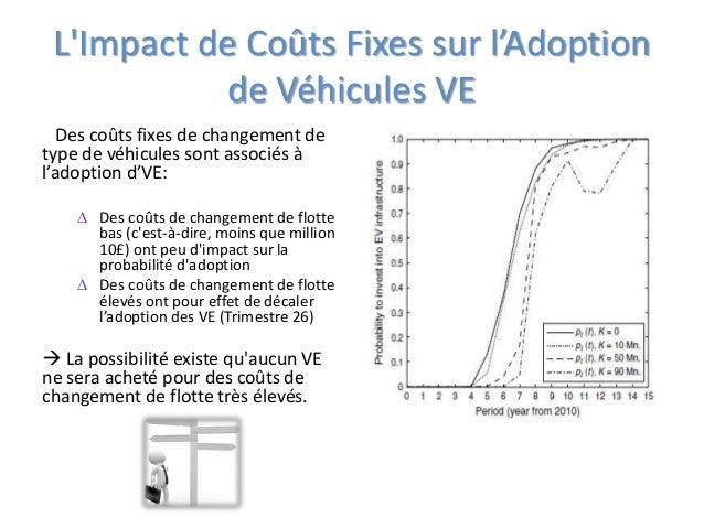 L'Impact de Coûts Fixes sur l'Adoption de Véhicules VE Des coûts fixes de changement de type de véhicules sont associés à ...