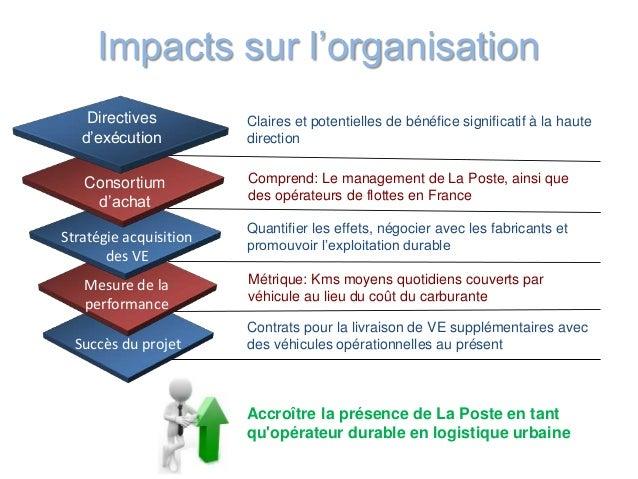 Impacts sur l'organisation Succès du projet Mesure de la performance Stratégie acquisition des VE Consortium d'achat Direc...