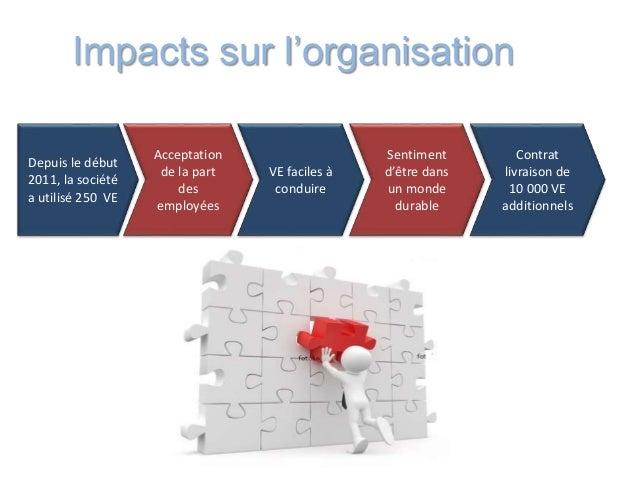 Impacts sur l'organisation Depuis le début 2011, la société a utilisé 250 VE Acceptation de la part des employées VE facil...