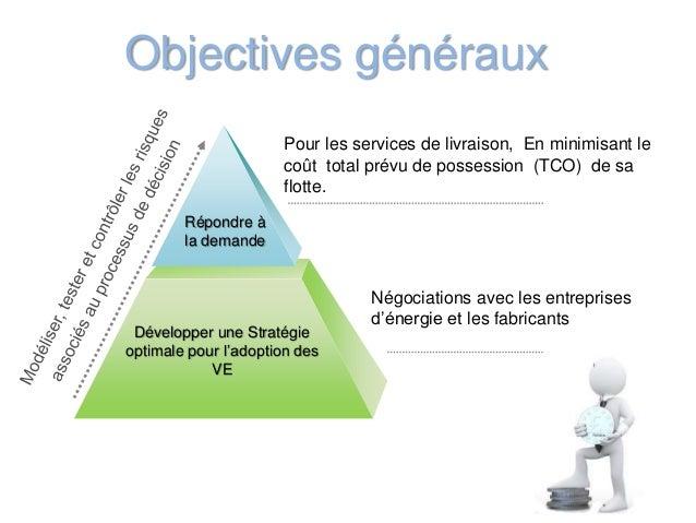 Développer une Stratégie optimale pour l'adoption des VE Pour les services de livraison, En minimisant le coût total prévu...