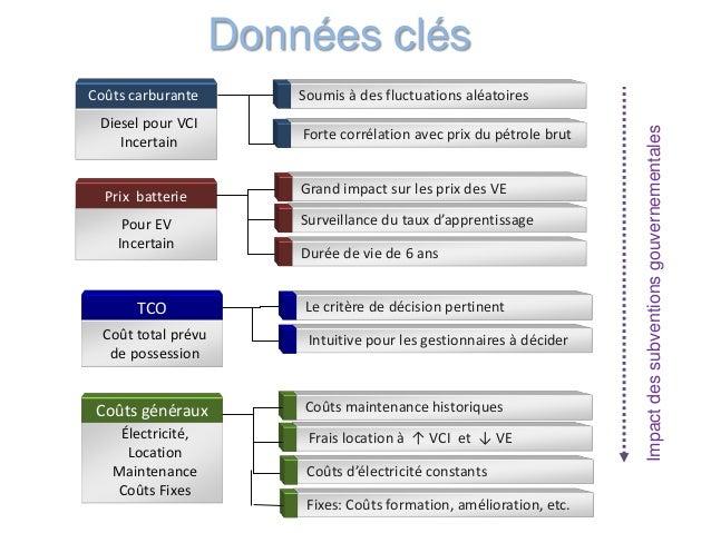 Impactdessubventionsgouvernementales Diesel pour VCI Incertain Pour EV Incertain Durée de vie de 6 ans Soumis à des fluctu...