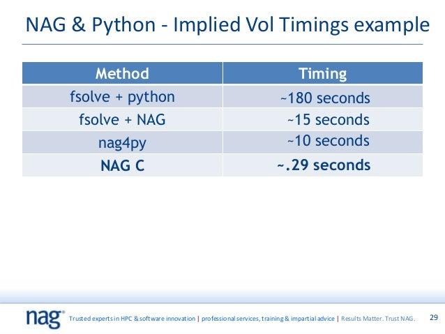 NAG Presentation to Eduserv Maths and Stats Software Dec2014