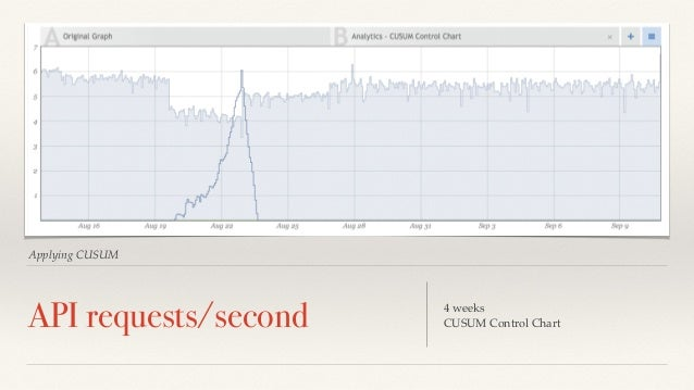 Applying CUSUM  API requests/second 4 weeks  CUSUM Control Chart