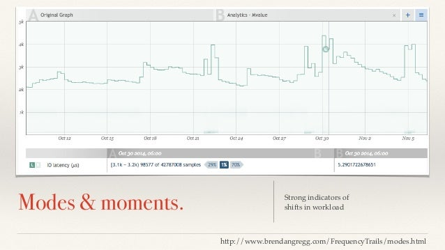 Lorem Ipsum Dolor  Modes & moments. Strong indicators of  shifts in workload  http://www.brendangregg.com/FrequencyTrails/...