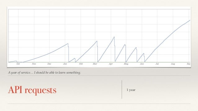 A year of service… I should be able to learn something.  API requests 1 year