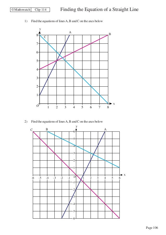 Maths Higher worksheets – Equations of Lines Worksheet