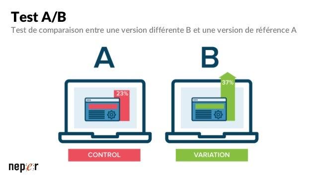 Test MVT On teste plusieurs changements sur plusieurs fonctionnalités Test multivarié : Multi-Variate Testing